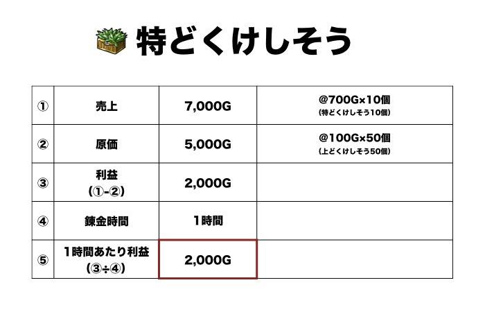 【ドラクエ10】錬金釜で金策 おすすめのレシピは?