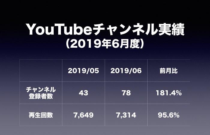 YouTubeチャンネル実績(2019年6月度)
